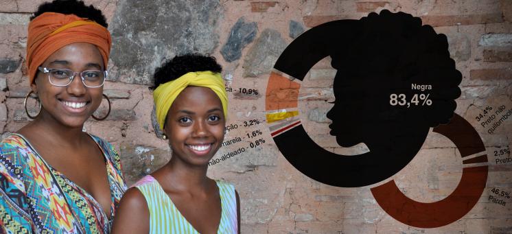 12 anos: UFRB comemora perfil dos estudantes