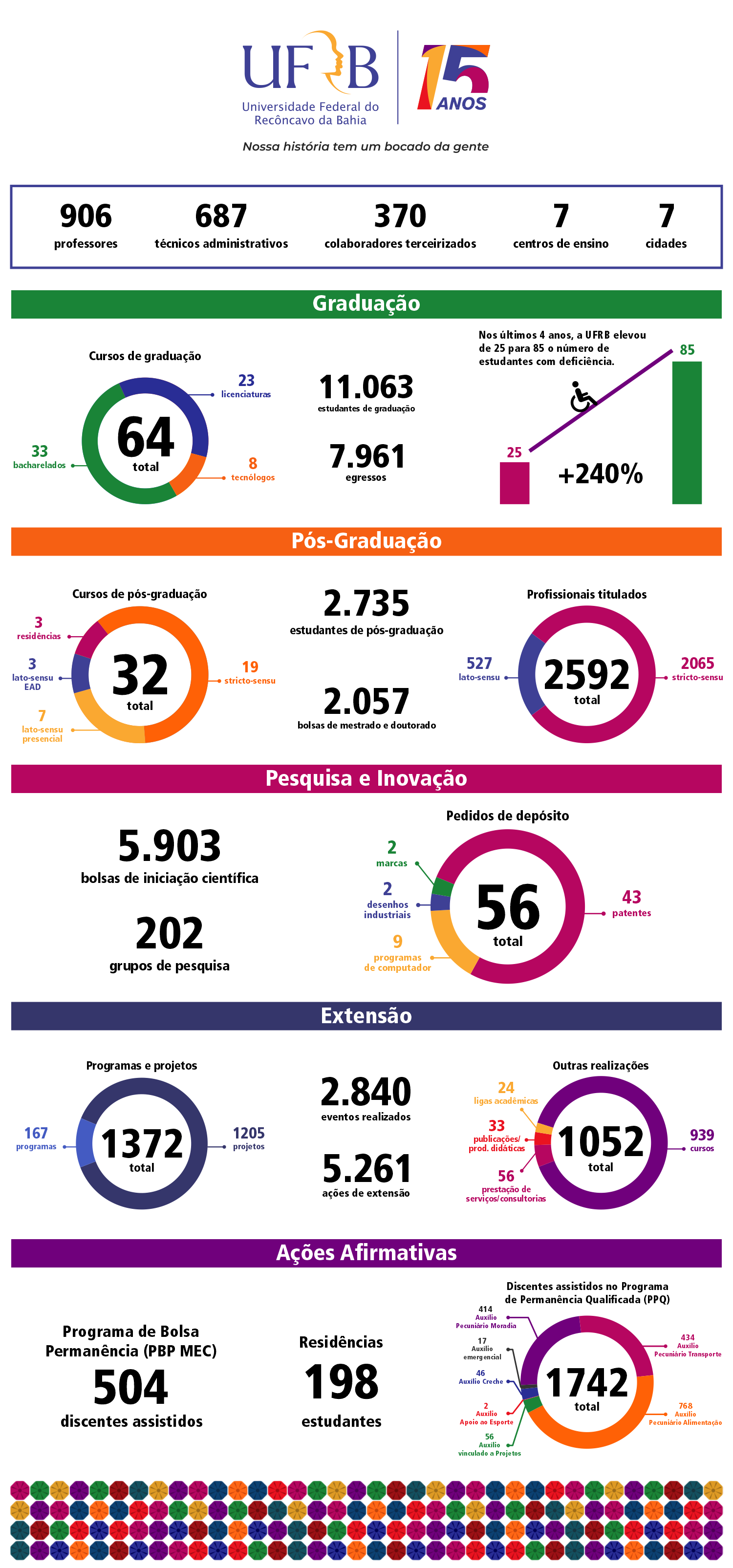 infografico ufrb15anos 2020